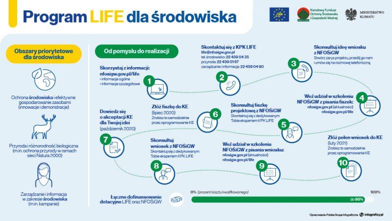 Program LIFE dla środowiska