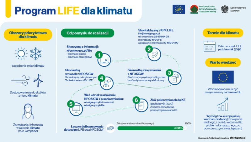 Program LIFE dla klimatu