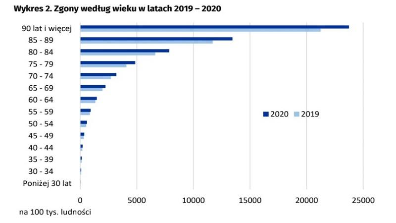 Wykres 2 - Zgony według wieku